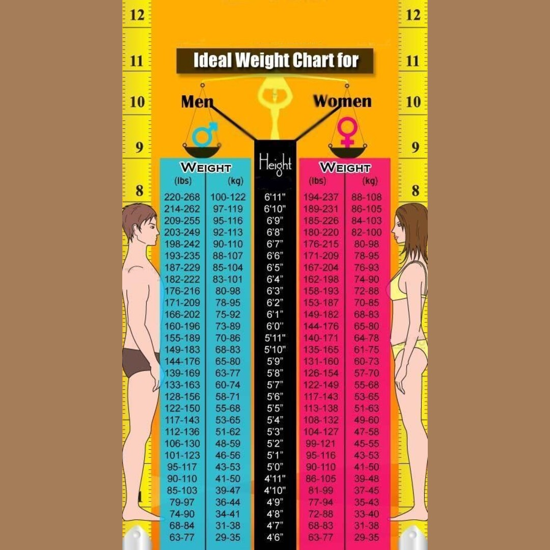 Ideal weight chart for men and women